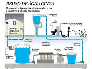 Projeto de Reuso de Águas Cinzas